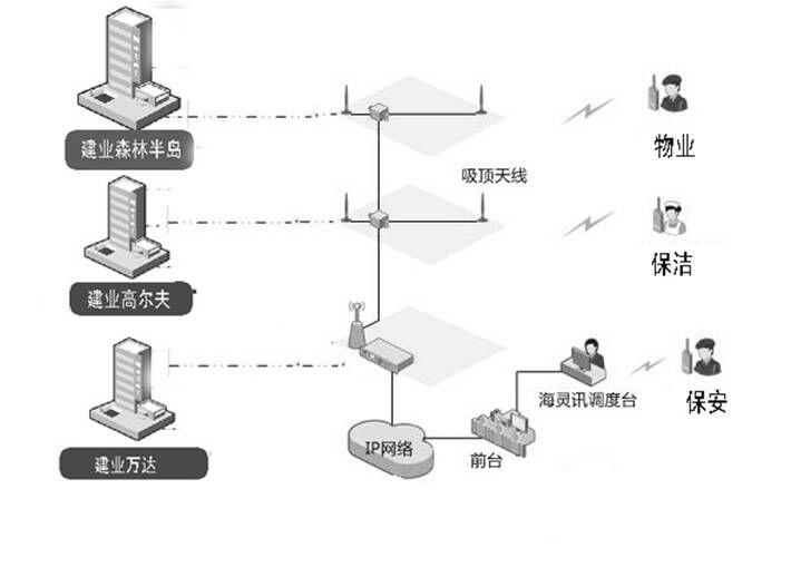 物业IP互联无线通信对讲机69堂