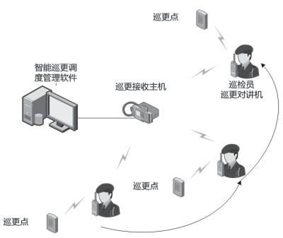 物业安保无线对讲机智能巡更方案